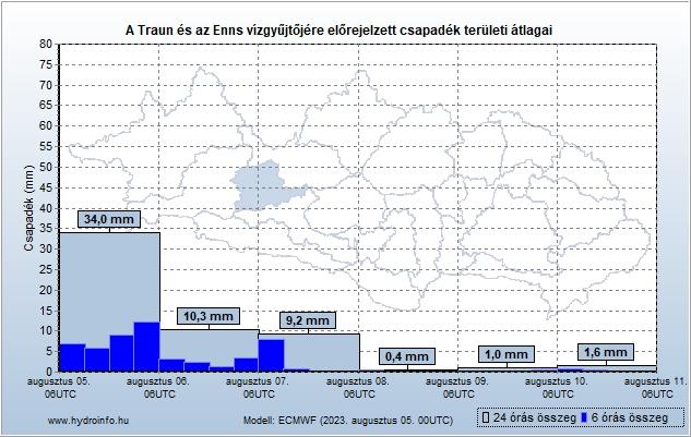 Traun és Enns vízgyűjtőjére várható csapadék előrejelzés teröleti átlag