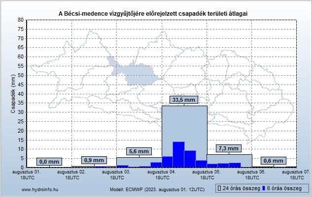 Bécsi-medence vízgyűjtőjére várható csapadék előrejelzés teröleti átlag