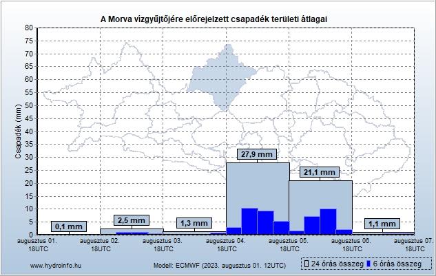 Morva vízgyűjtőjére várható csapadék előrejelzés teröleti átlag