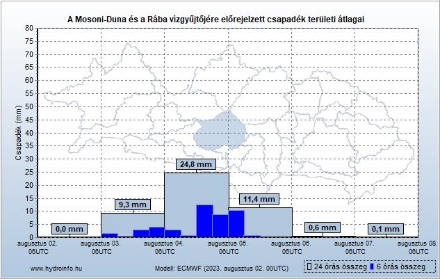 Mosoni-Duna és a Rába vízgyűjtőjére várható csapadék előrejelzés teröleti átlag
