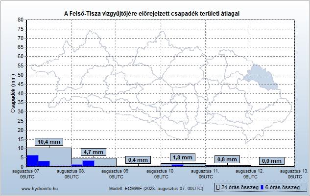 Felső-Tisza vízgyűjtőjére várható csapadék előrejelzés teröleti átlag