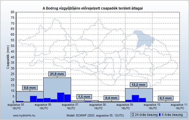 Bodrog vízgyűjtőjére várható csapadék előrejelzés teröleti átlag