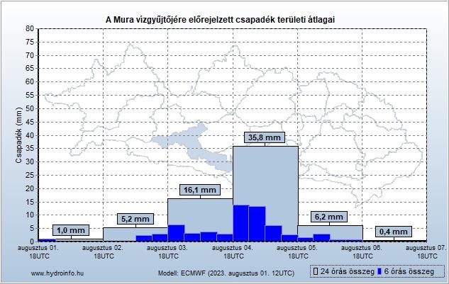 Mura vízgyűjtőjére várható csapadék előrejelzés teröleti átlag