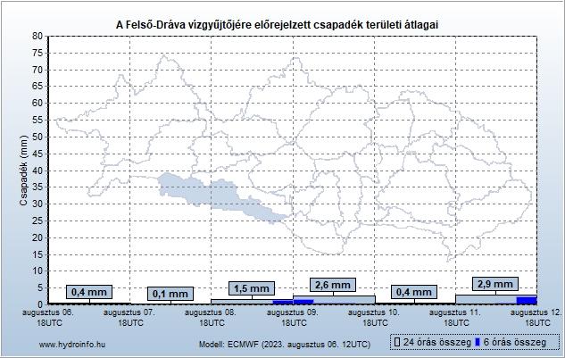 Felső Dráva vízgyűjtőjére várható csapadék előrejelzés teröleti átlag
