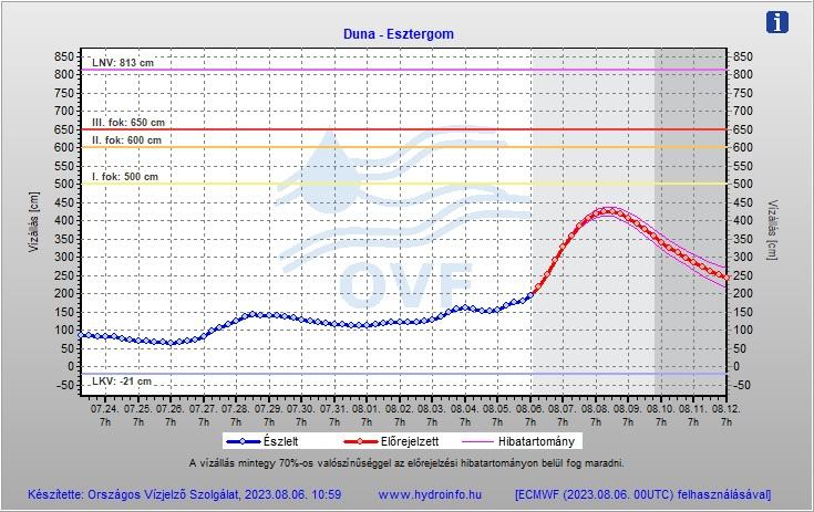 Duna vízállás előrejelzése - Esztergom