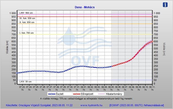 Duna vízállás előrejelzése - Mohács