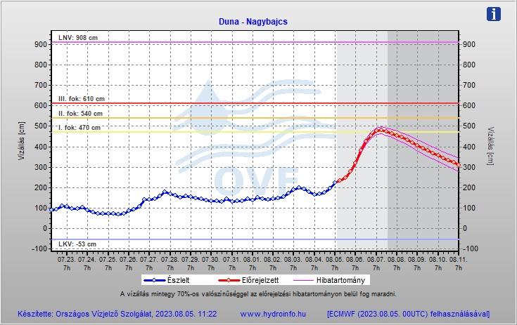 Duna vízállás előrejelzése - Nagybajcs