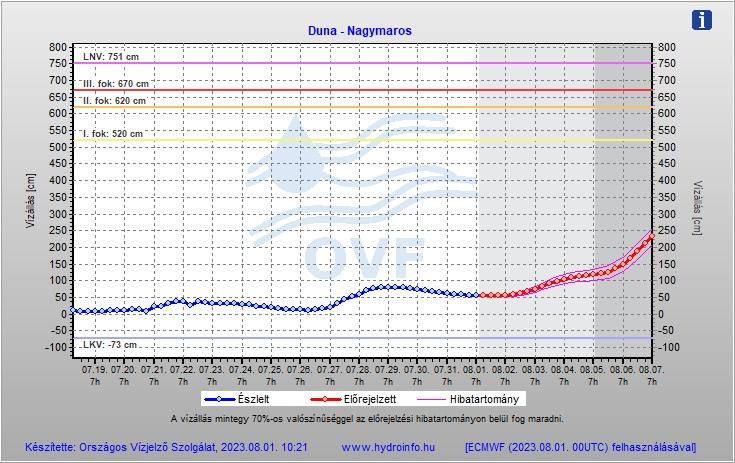 Duna vízállás előrejelzése - Nagymaros