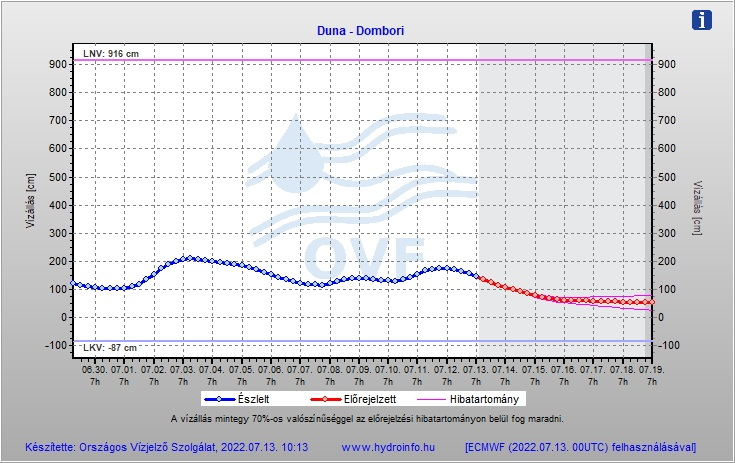 Duna vízállás előrejelzése - Domori